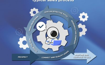 The Sales Process – Infographic